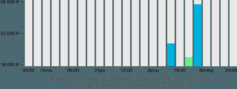 Динамика цен в зависимости от времени вылета из Ньюкасла в Даламан