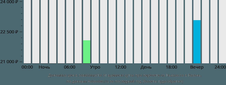 Динамика цен в зависимости от времени вылета из Ньюкасла в Казань