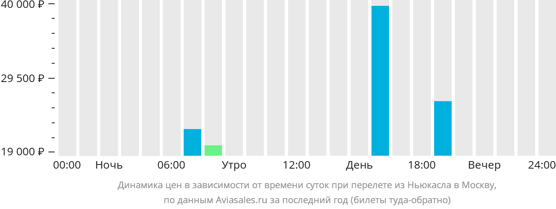 Динамика цен в зависимости от времени вылета из Ньюкасла в Москву