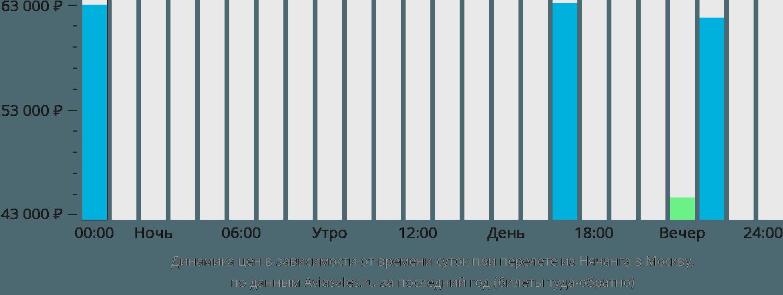Динамика цен в зависимости от времени вылета из Нячанга в Москву
