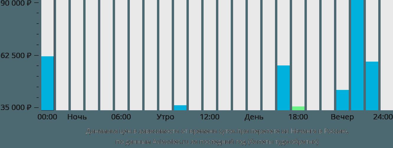 Динамика цен в зависимости от времени вылета из Нячанга в Россию