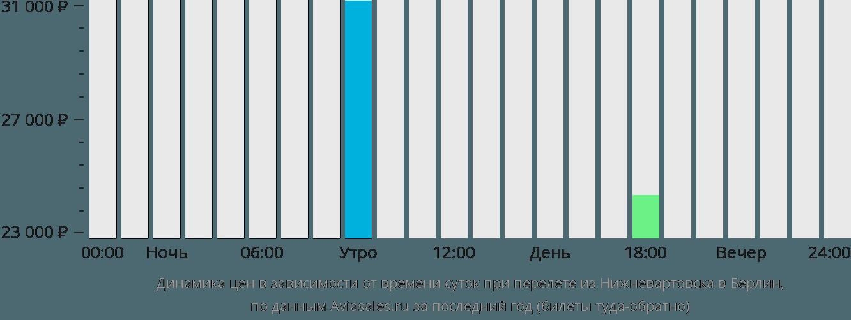 Динамика цен в зависимости от времени вылета из Нижневартовска в Берлин