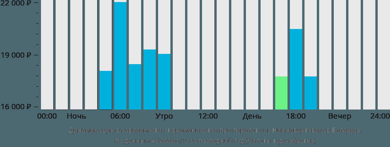 Динамика цен в зависимости от времени вылета из Нижневартовска в Беларусь