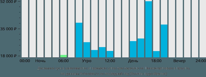 Динамика цен в зависимости от времени вылета из Нижневартовска в Иркутск