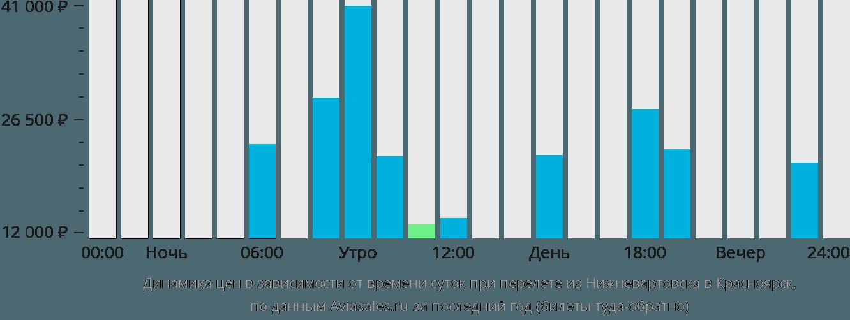 Динамика цен в зависимости от времени вылета из Нижневартовска в Красноярск
