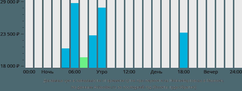 Динамика цен в зависимости от времени вылета из Нижневартовска в Мюнхен