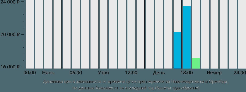 Динамика цен в зависимости от времени вылета из Нижневартовска в Оренбург