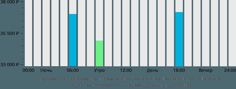 Динамика цен в зависимости от времени вылета из Нижневартовска на Тенерифе