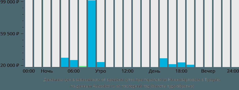 Динамика цен в зависимости от времени вылета из Нижневартовска в Турцию
