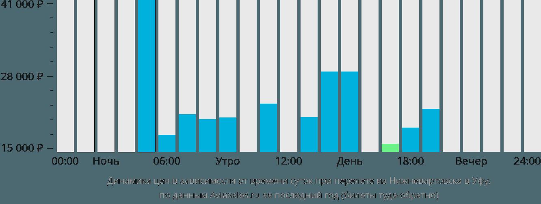 Динамика цен в зависимости от времени вылета из Нижневартовска в Уфу