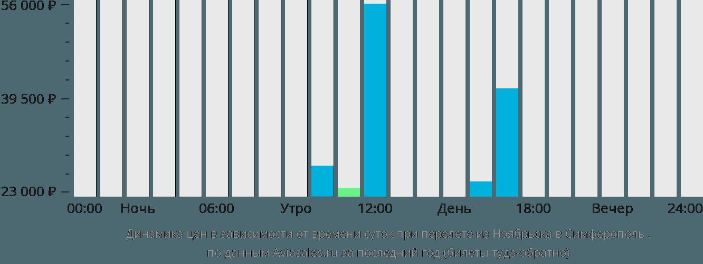 Динамика цен в зависимости от времени вылета из Ноябрьска в Симферополь