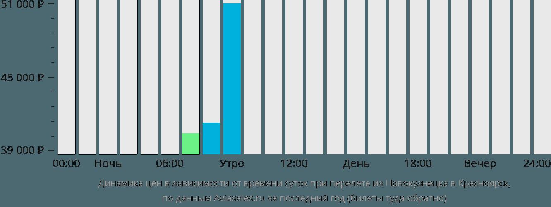 Динамика цен в зависимости от времени вылета из Новокузнецка в Красноярск