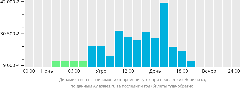 Динамика цен в зависимости от времени вылета из Норильска