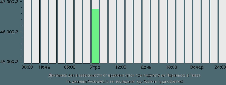 Динамика цен в зависимости от времени вылета из Норильска в Тиват