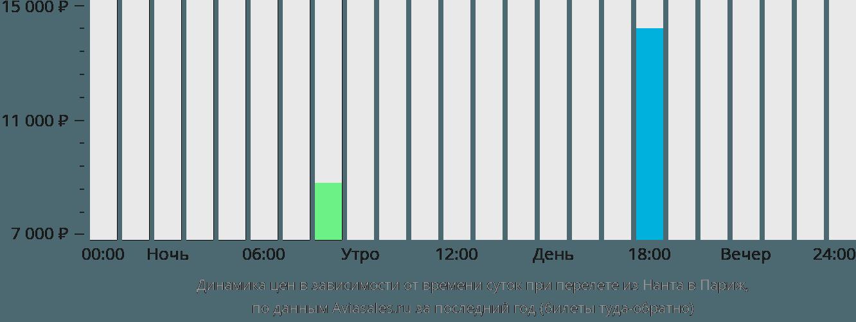 Динамика цен в зависимости от времени вылета из Нанта в Париж