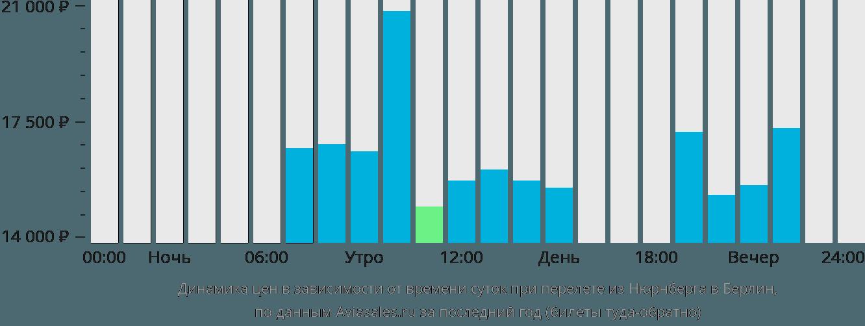 Динамика цен в зависимости от времени вылета из Нюрнберга в Берлин