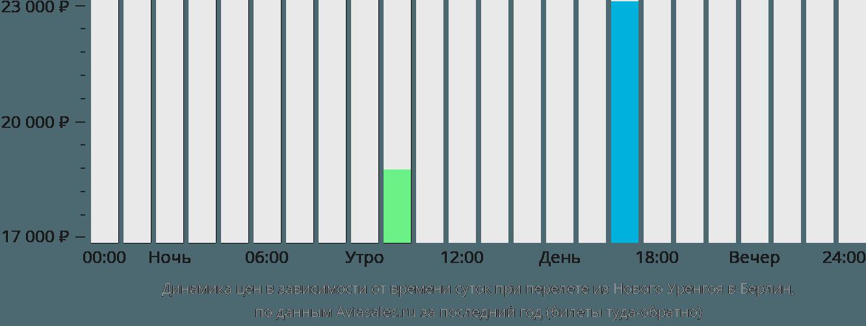 Динамика цен в зависимости от времени вылета из Нового Уренгоя в Берлин