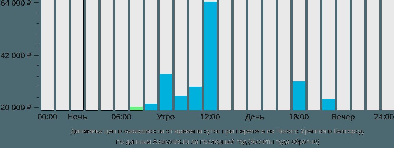 Динамика цен в зависимости от времени вылета из Нового Уренгоя в Белгород