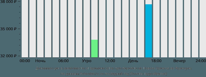 Динамика цен в зависимости от времени вылета из Нового Уренгоя во Францию