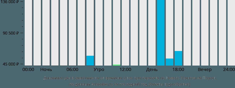 Динамика цен в зависимости от времени вылета из Нового Уренгоя на Пхукет
