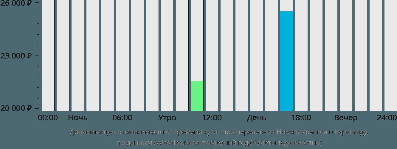 Динамика цен в зависимости от времени вылета из Нового Уренгоя в Караганду
