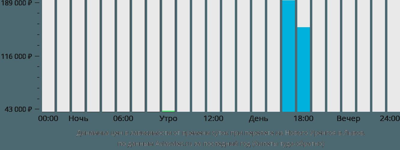 Динамика цен в зависимости от времени вылета из Нового Уренгоя в Львов