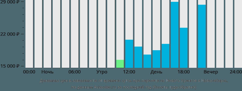 Динамика цен в зависимости от времени вылета из Нового Уренгоя в Новосибирск