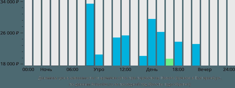 Динамика цен в зависимости от времени вылета из Нового Уренгоя в Екатеринбург