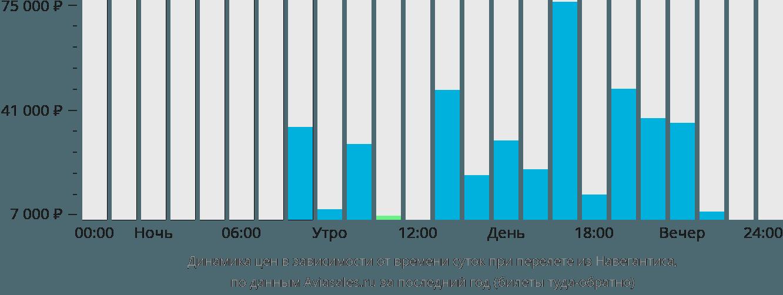 Динамика цен в зависимости от времени вылета из Навегантиса