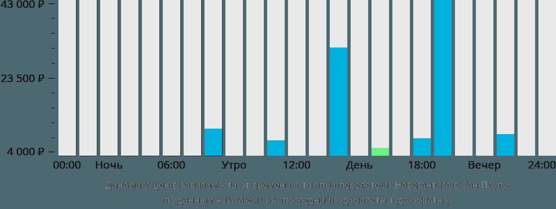 Динамика цен в зависимости от времени вылета из Навегантиса в Сан-Паулу