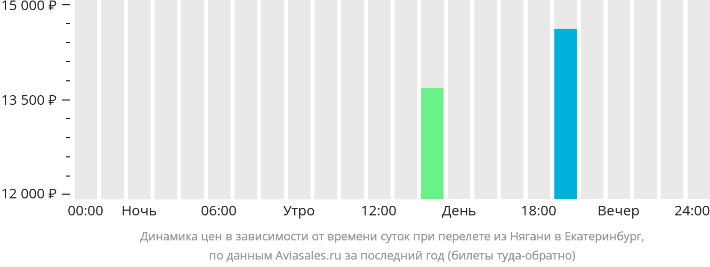 Динамика цен в зависимости от времени вылета из Нягани в Екатеринбург