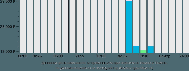 Динамика цен в зависимости от времени вылета из Нягани в Тюмень