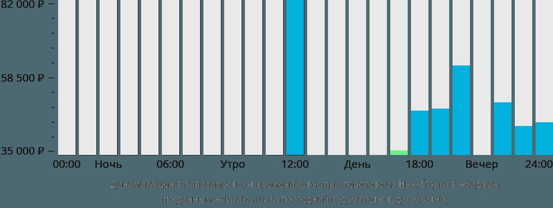 Динамика цен в зависимости от времени вылета из Нью-Йорка в Абиджан