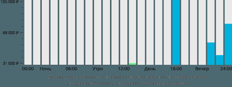 Динамика цен в зависимости от времени вылета из Нью-Йорка в Малагу