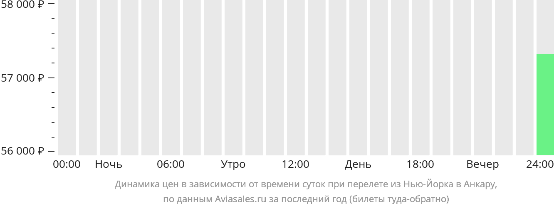 Динамика цен в зависимости от времени вылета из Нью-Йорка в Анкару