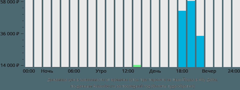 Динамика цен в зависимости от времени вылета из Нью-Йорка в Абу-Даби