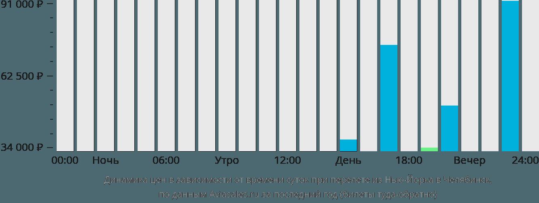 Динамика цен в зависимости от времени вылета из Нью-Йорка в Челябинск