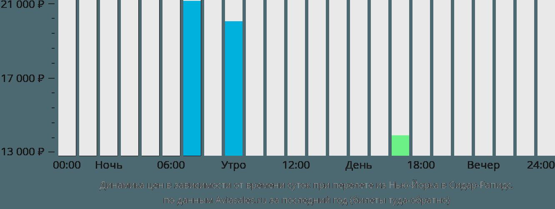 Динамика цен в зависимости от времени вылета из Нью-Йорка в Сидар-Рапидс