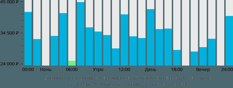 Динамика цен в зависимости от времени вылета из Нью-Йорка в Колумбию