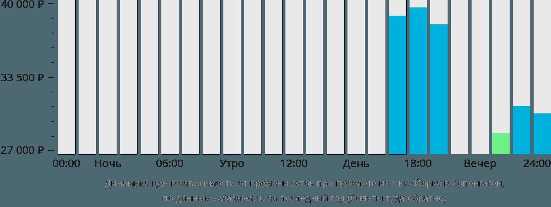 Динамика цен в зависимости от времени вылета из Нью-Йорка в Копенгаген