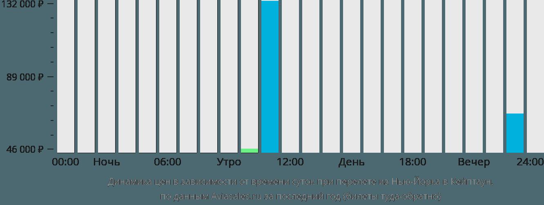 Динамика цен в зависимости от времени вылета из Нью-Йорка в Кейптаун