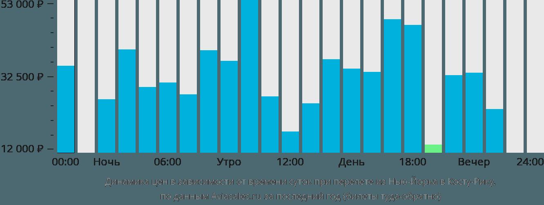 Динамика цен в зависимости от времени вылета из Нью-Йорка в Косту-Рику
