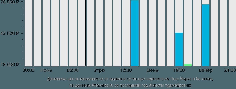 Динамика цен в зависимости от времени вылета из Нью-Йорка в Катанию