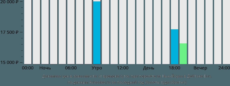 Динамика цен в зависимости от времени вылета из Нью-Йорка в Дейтона-Бич