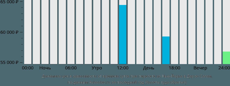 Динамика цен в зависимости от времени вылета из Нью-Йорка в Дар-эс-Салам