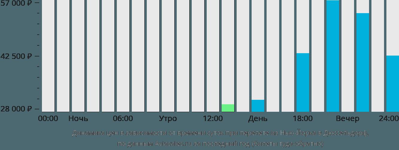 Динамика цен в зависимости от времени вылета из Нью-Йорка в Дюссельдорф