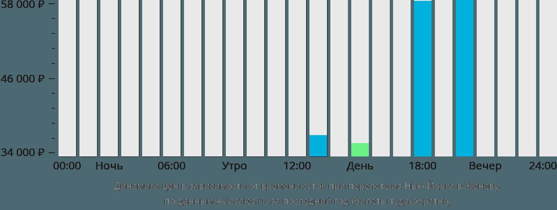 Динамика цен в зависимости от времени вылета из Нью-Йорка в Женеву