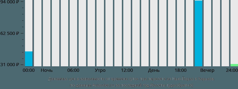 Динамика цен в зависимости от времени вылета из Нью-Йорка в Харьков