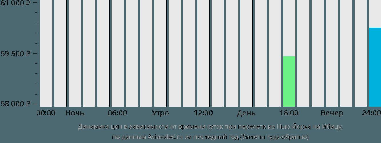 Динамика цен в зависимости от времени вылета из Нью-Йорка на Ибицу