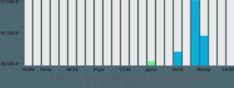 Динамика цен в зависимости от времени вылета из Нью-Йорка в Самару